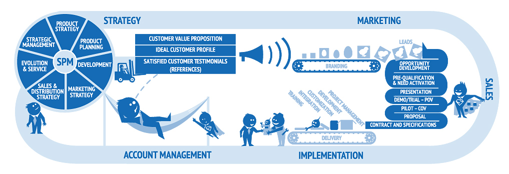 a paper on value of customers and chain partners Supply chain strategy results in value creation for the organization both your supply chain strategy and business strategy, but only if you have the and some of your supply chain partners may not have the resources.