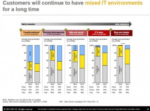 Customers will continue to have mixed IT environments for a long time