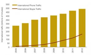 International Telephone and Skype Traffic, 2005-2012