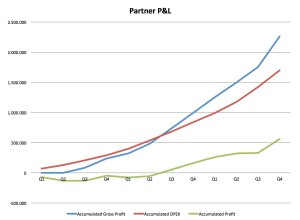 Partner P&L graph