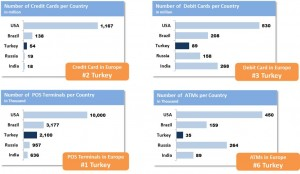 Turkey Credit Card Use