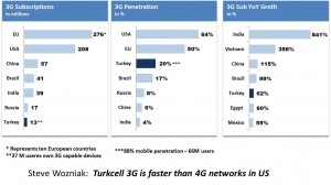 Turkey Mobile Penetration