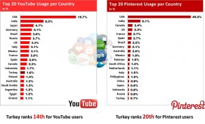 Turkey loves YouTube
