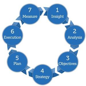 7 steps simple