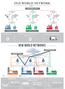 Old and New World Networks