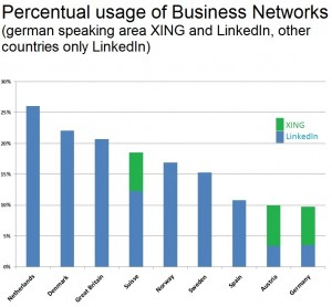 Which countries are the greater on-line networkers?
