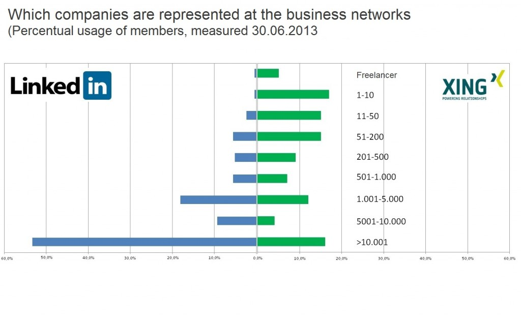 LinkedIn and Xing by company use