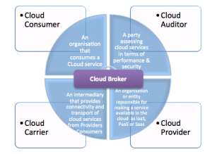 Main players in cloud services