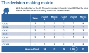 Ideal Market Matrix