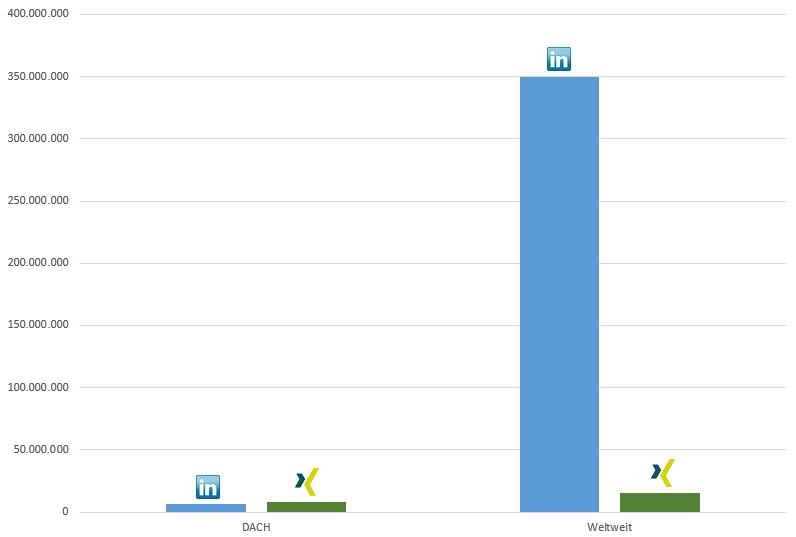 Members XING vs LinkedIn Spring 2015