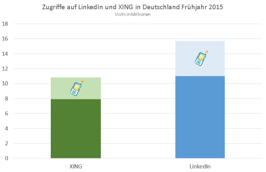 Traffic to XING and LinkedIn Spring 2015