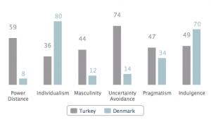 Hofstede Denmark versus Turkey