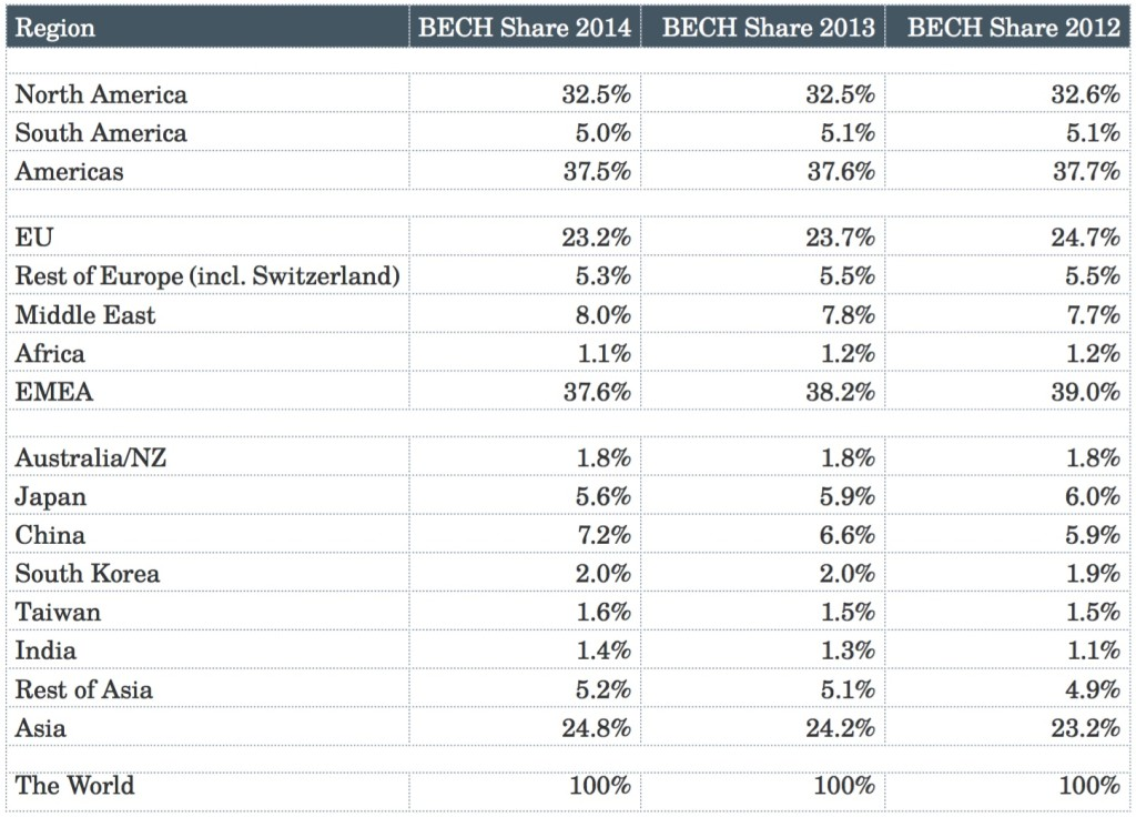 BECH Index 2014