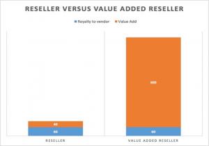 Reseller versus VAR