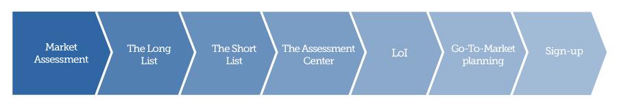 Partner-Recruitment-Process3