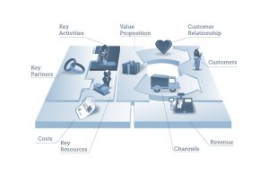 keyactivities_tbk_businessmodel