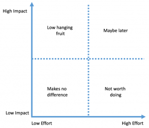 Low hanging fruit quadrant