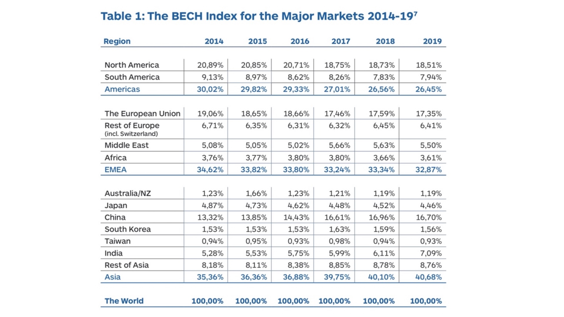 bech-index-2019