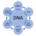 How Customers Buy… And Why They Don't: Mapping and Managing the Buying Journey DNA